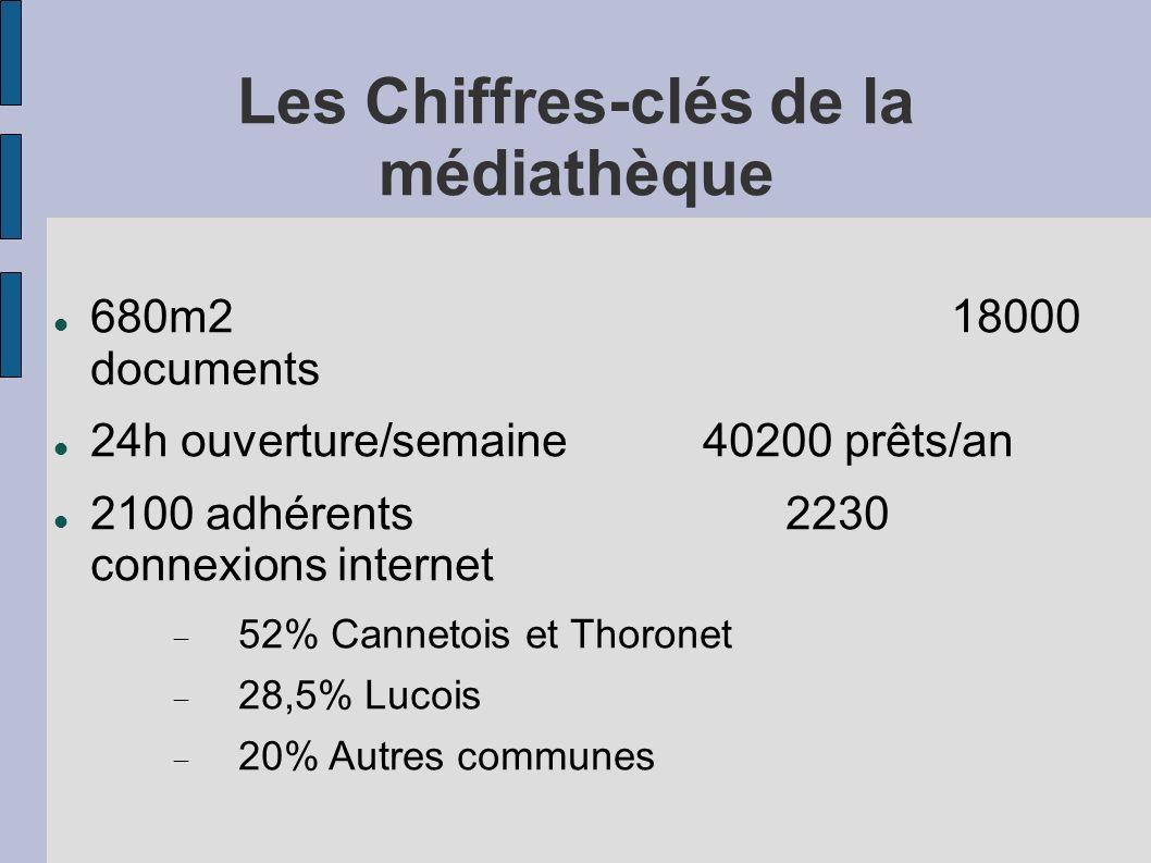 Les Chiffres-clés de la médiathèque 680m218000 documents 24h ouverture/semaine40200 prêts/an 2100 adhérents2230 connexions internet 52% Cannetois et T
