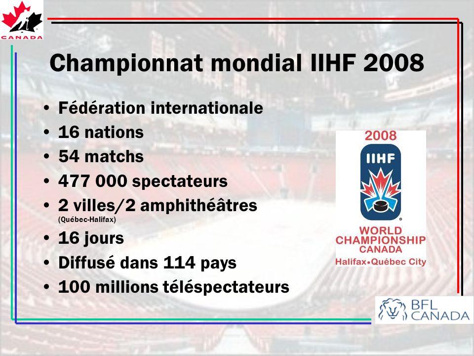 Championnat mondial IIHF 2008 Fédération internationale 16 nations 54 matchs 477 000 spectateurs 2 villes/2 amphithéâtres (Québec-Halifax) 16 jours Diffusé dans 114 pays 100 millions téléspectateurs