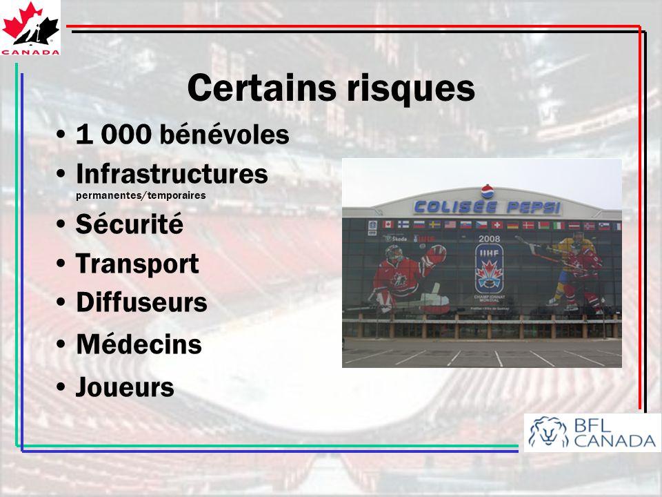 Certains risques 1 000 bénévoles Infrastructures permanentes/temporaires Sécurité Transport Diffuseurs Médecins Joueurs
