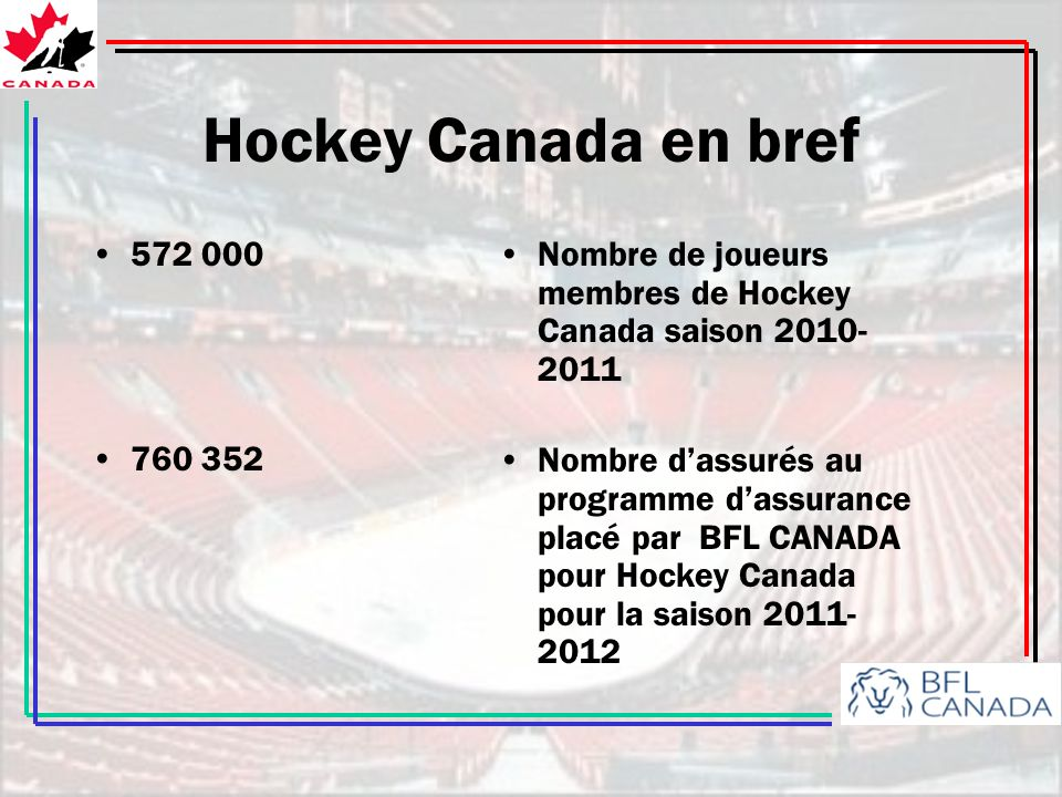Hockey Canada en bref 572 000 760 352 Nombre de joueurs membres de Hockey Canada saison 2010- 2011 Nombre dassurés au programme dassurance placé par BFL CANADA pour Hockey Canada pour la saison 2011- 2012