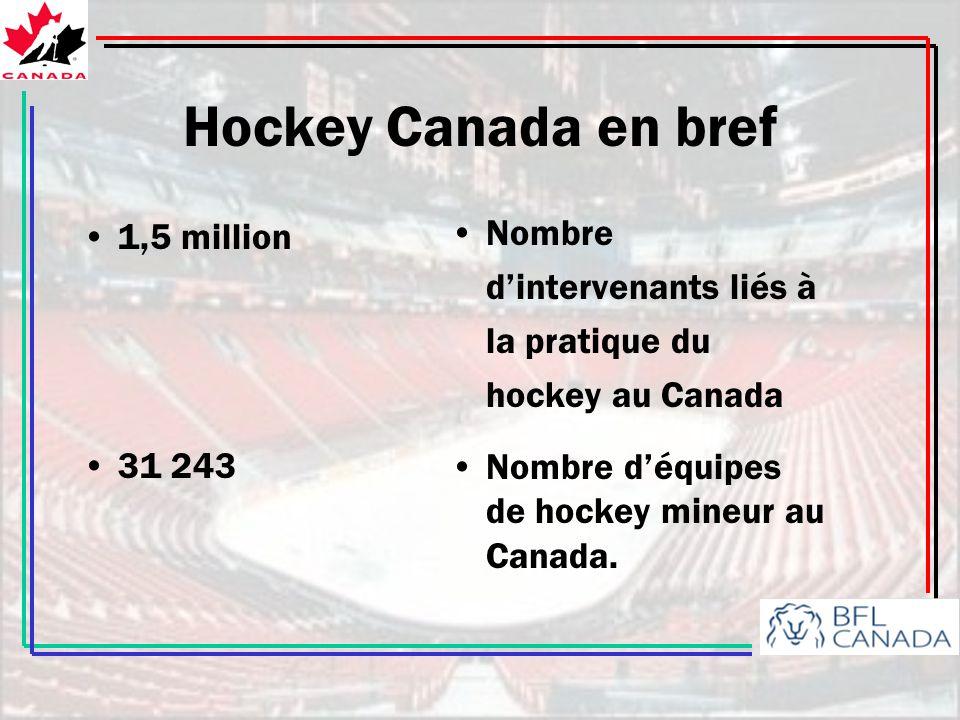 Hockey Canada en bref 2 millions 3 000 Nombre de séances dentraînement tenues annuellement au Canada Patinoires intérieures au Canada