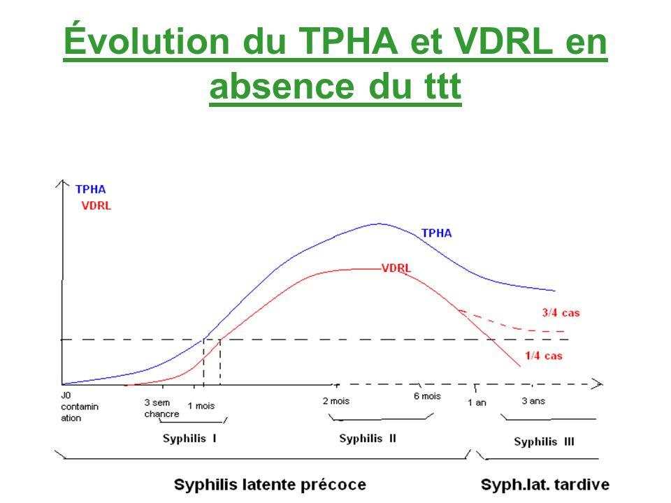 Évolution du TPHA et VDRL en absence du ttt