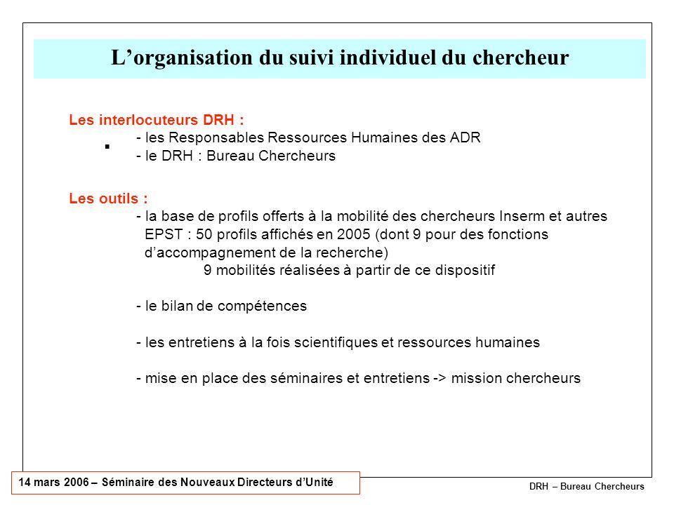 14 mars 2006 – Séminaire des Nouveaux Directeurs dUnité DRH – Bureau Chercheurs Lorganisation du suivi individuel du chercheur Les interlocuteurs DRH : - les Responsables Ressources Humaines des ADR - le DRH : Bureau Chercheurs Les outils : - la base de profils offerts à la mobilité des chercheurs Inserm et autres EPST : 50 profils affichés en 2005 (dont 9 pour des fonctions daccompagnement de la recherche) 9 mobilités réalisées à partir de ce dispositif - le bilan de compétences - les entretiens à la fois scientifiques et ressources humaines - mise en place des séminaires et entretiens -> mission chercheurs