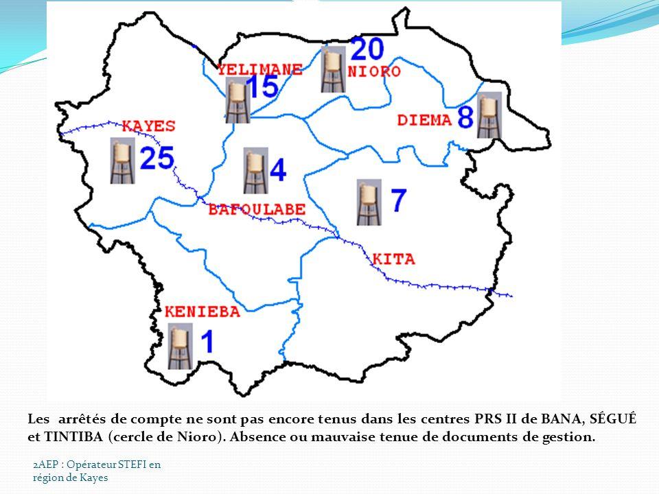 2AEP : Opérateur STEFI en région de Kayes Les arrêtés de compte ne sont pas encore tenus dans les centres PRS II de BANA, SÉGUÉ et TINTIBA (cercle de Nioro).