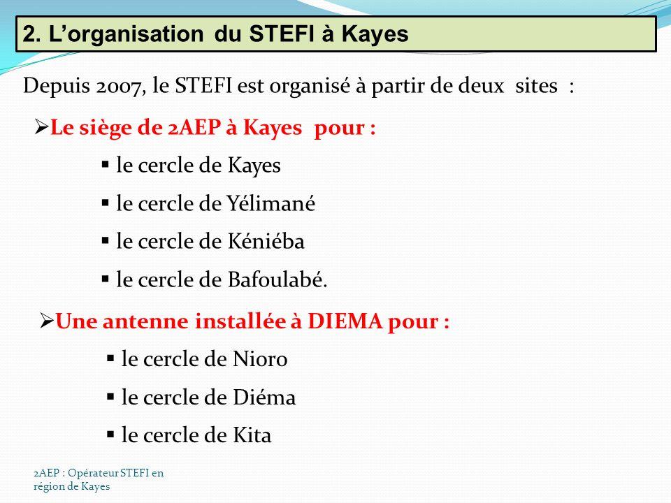 2AEP : Opérateur STEFI en région de Kayes 2.