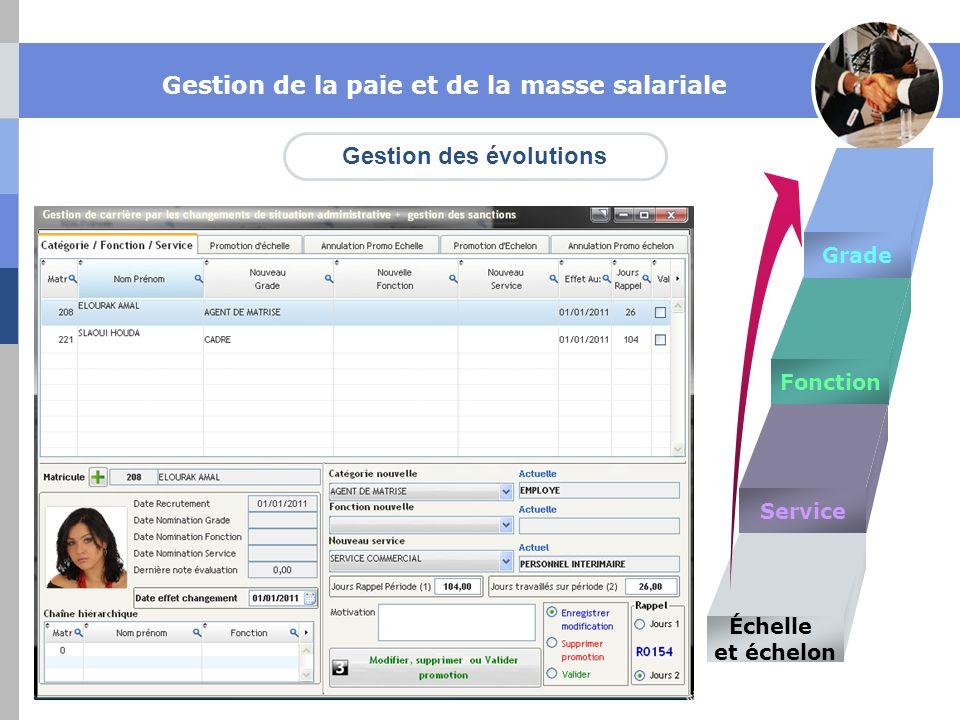 Gestion des évolutions Gestion de la paie et de la masse salariale Grade Fonction Service Échelle et échelon
