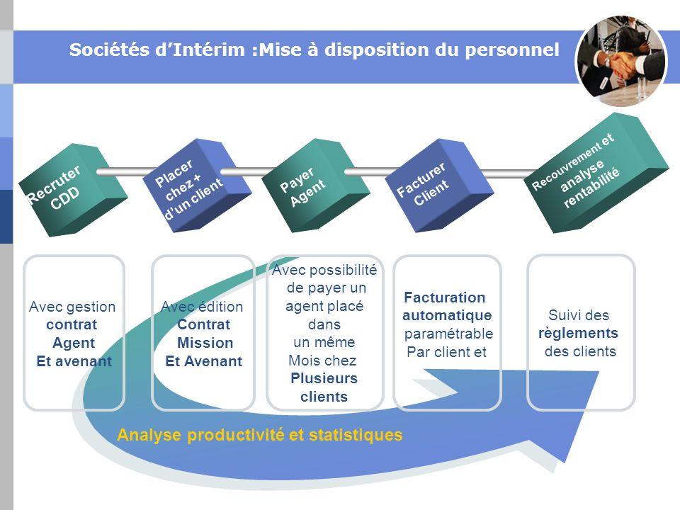 Sociétés dIntérim :Mise à disposition du personnel Recruter CDD Placer chez + dun client Payer Agent Facturer Client Facturation automatique paramétra