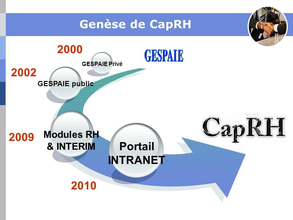 Genèse de CapRH Portail INTRANET Modules RH & INTERIM GESPAIE public GESPAIE Privé 2000 2002 2009 2010