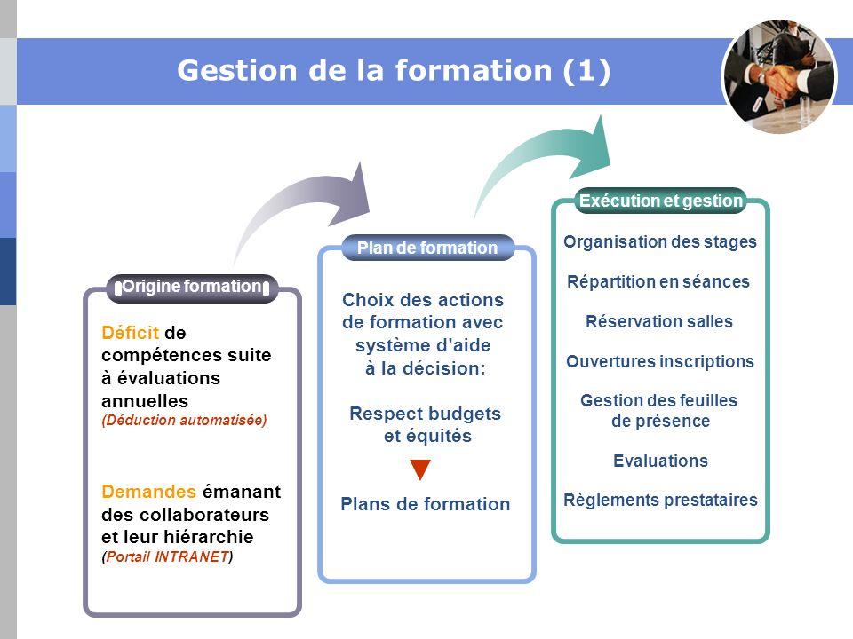Gestion de la formation (1) Choix des actions de formation avec système daide à la décision: Respect budgets et équités Plans de formation Plan de for
