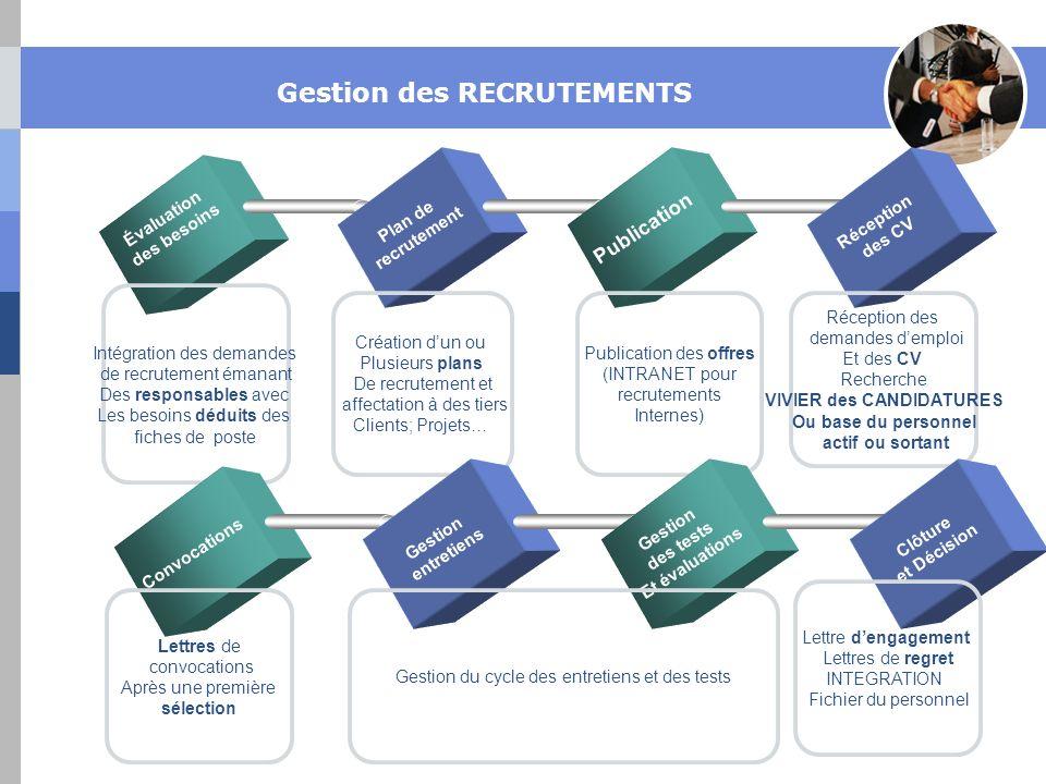 Gestion des RECRUTEMENTS Évaluation des besoins Plan de recrutement Publication Réception des CV Réception des demandes demploi Et des CV Recherche VI