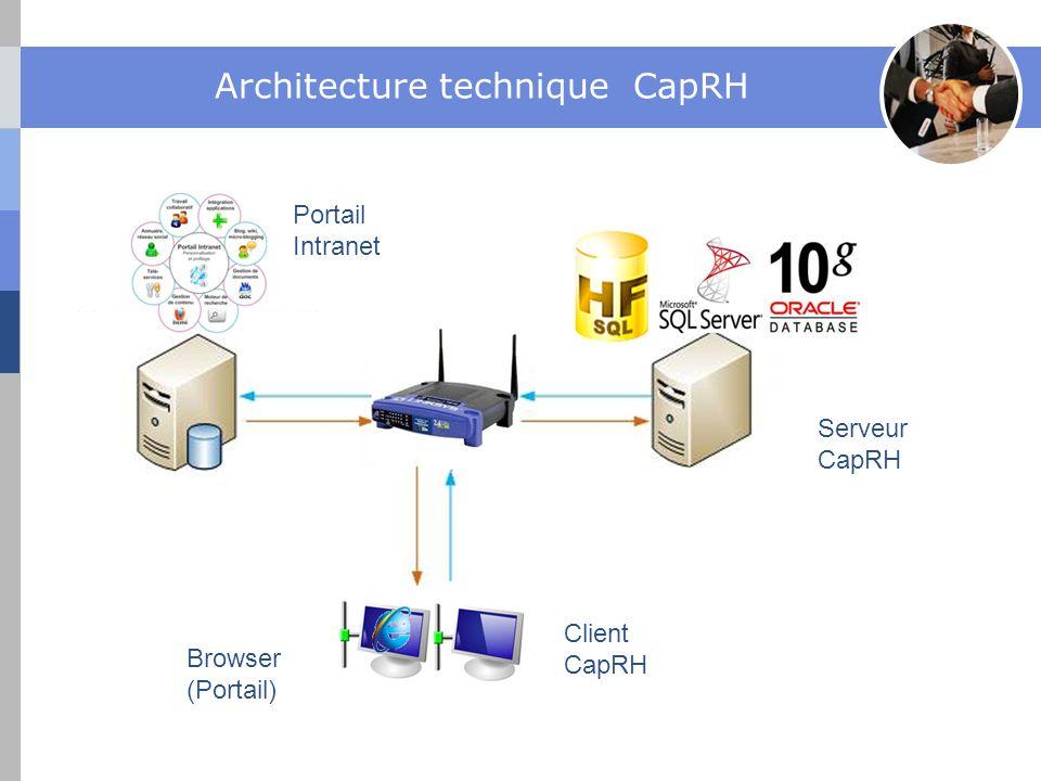 Architecture technique CapRH Portail Intranet Serveur CapRH Client CapRH Browser (Portail)