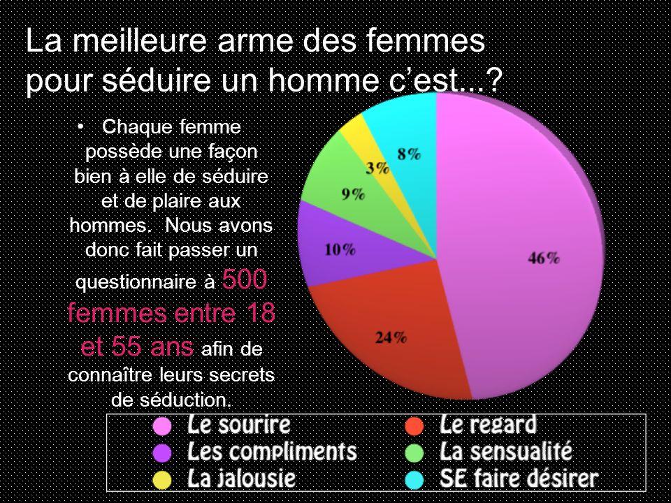 Chaque femme possède une façon bien à elle de séduire et de plaire aux hommes. Nous avons donc fait passer un questionnaire à 500 femmes entre 18 et 5
