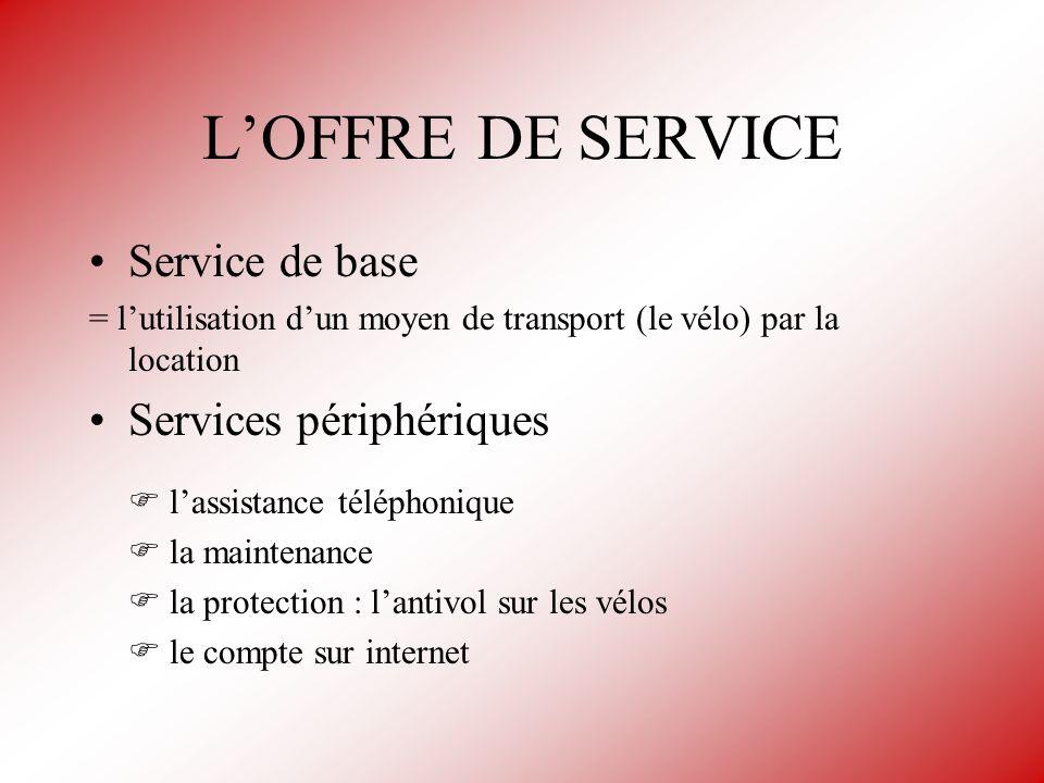 LOFFRE DE SERVICE Service de base = lutilisation dun moyen de transport (le vélo) par la location Services périphériques lassistance téléphonique la m