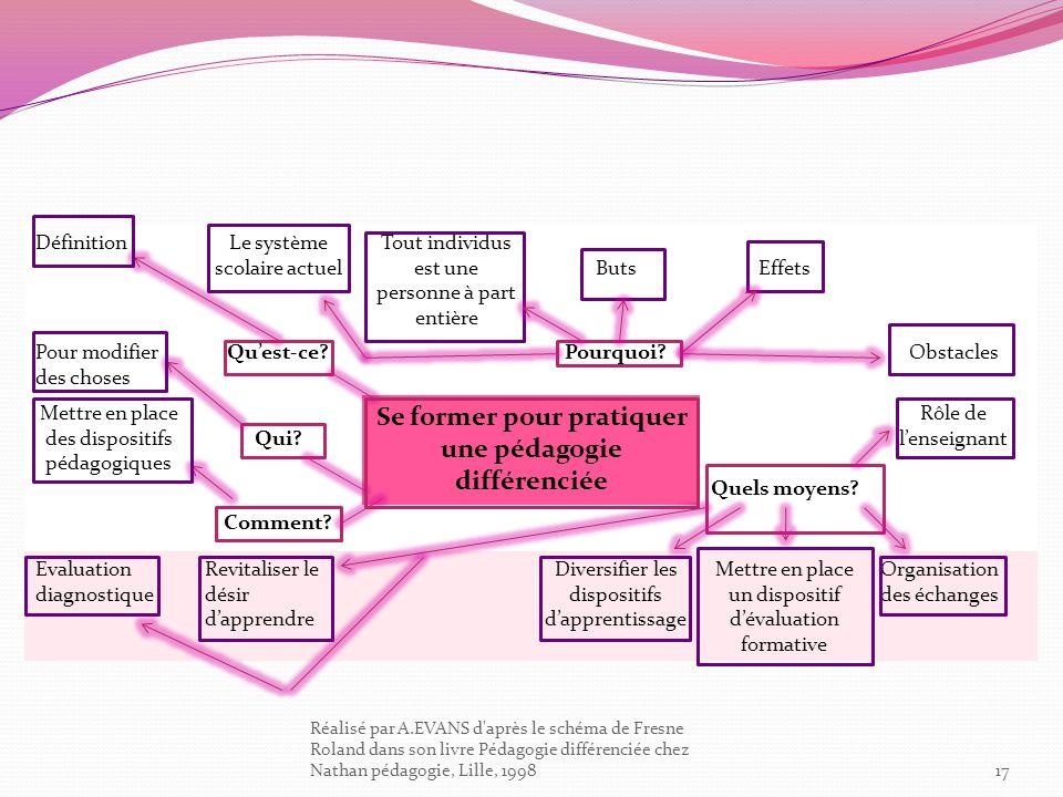 17 Réalisé par A.EVANS d'après le schéma de Fresne Roland dans son livre Pédagogie différenciée chez Nathan pédagogie, Lille, 1998 DéfinitionLe systèm