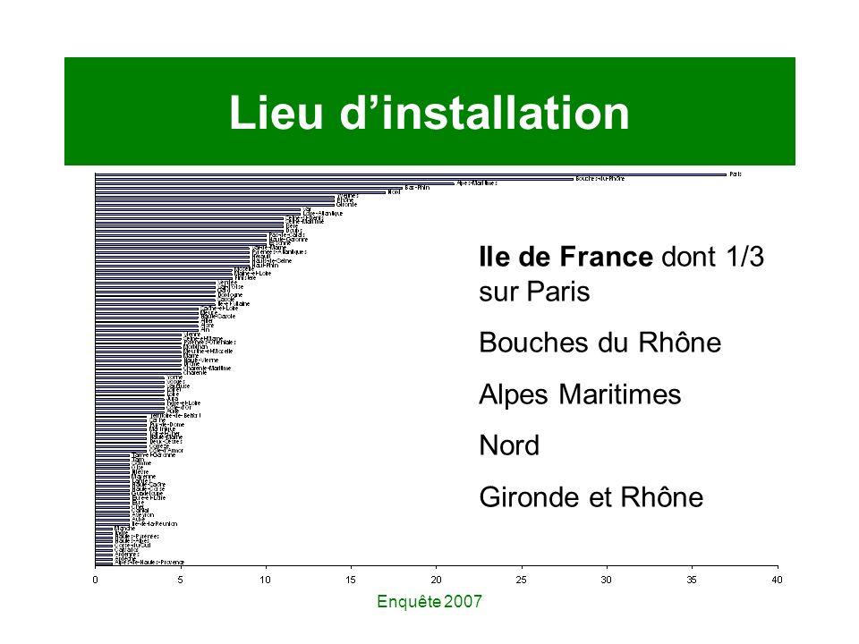 Enquête 2007 Lieu dinstallation Ile de France dont 1/3 sur Paris Bouches du Rhône Alpes Maritimes Nord Gironde et Rhône