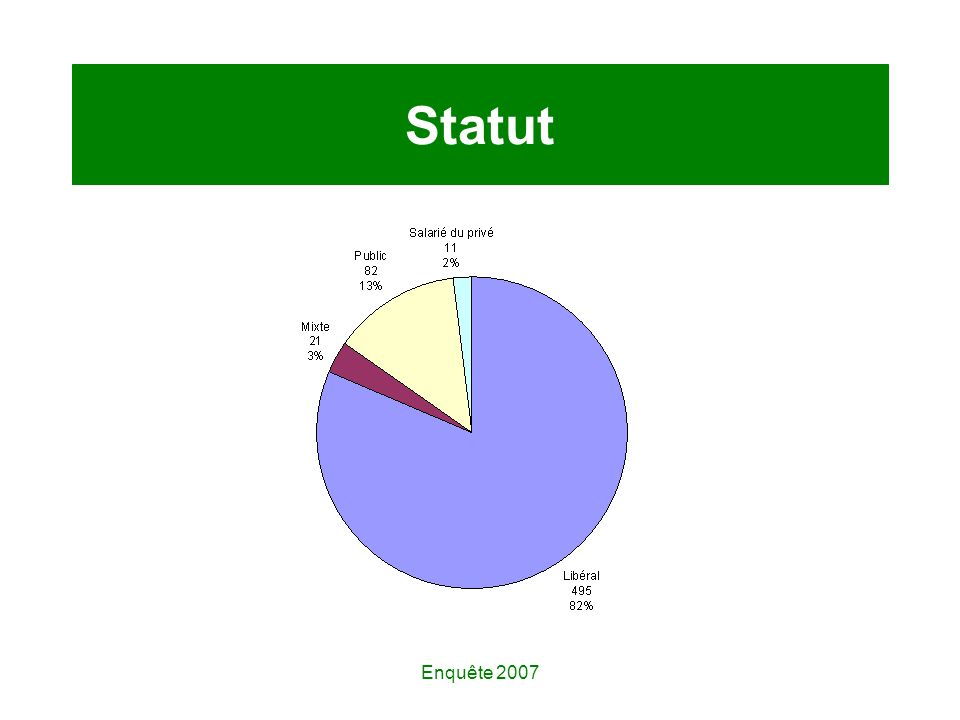 Enquête 2007 Statut