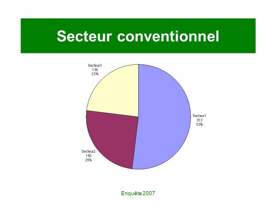 Enquête 2007 Secteur conventionnel