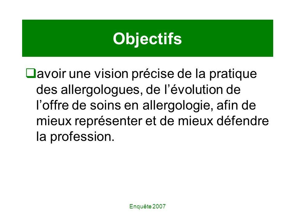 Enquête 2007 Objectifs avoir une vision précise de la pratique des allergologues, de lévolution de loffre de soins en allergologie, afin de mieux représenter et de mieux défendre la profession.