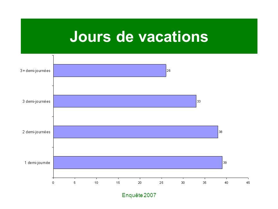Enquête 2007 Jours de vacations