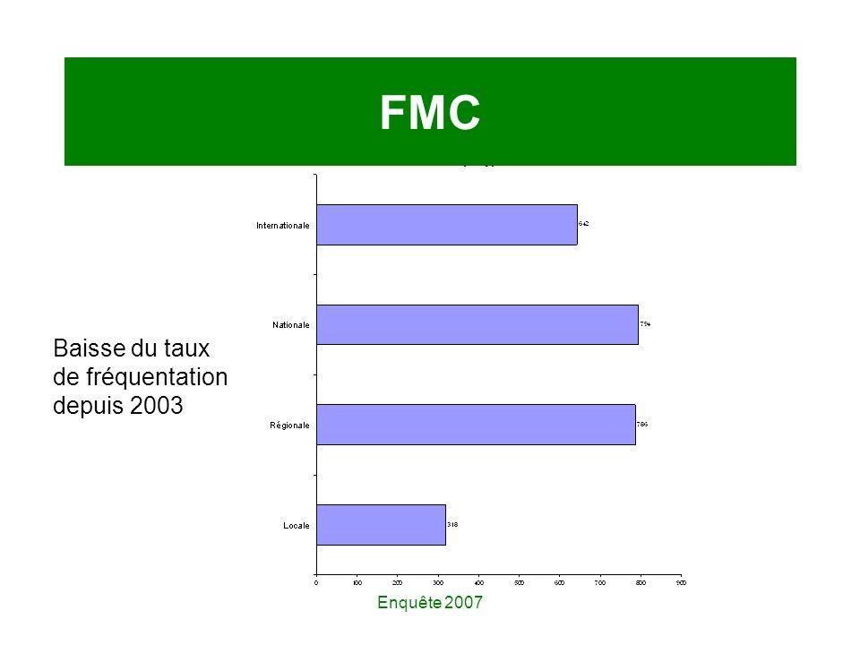 Enquête 2007 FMC Baisse du taux de fréquentation depuis 2003