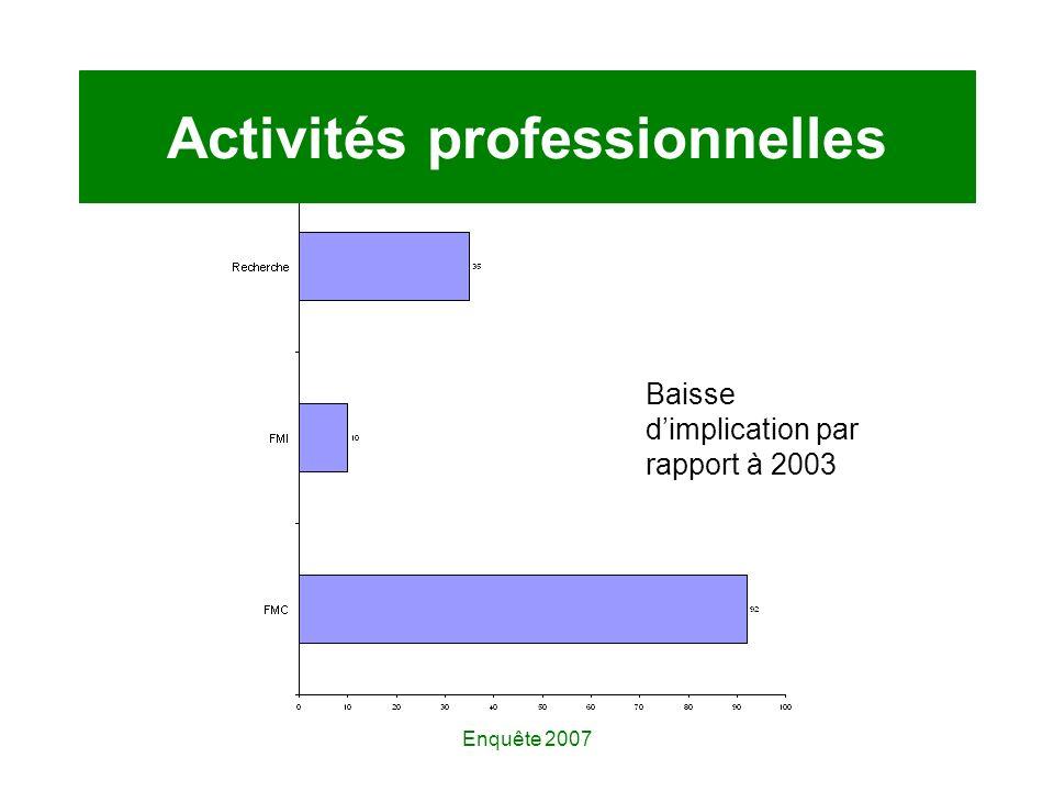 Enquête 2007 Activités professionnelles Baisse dimplication par rapport à 2003