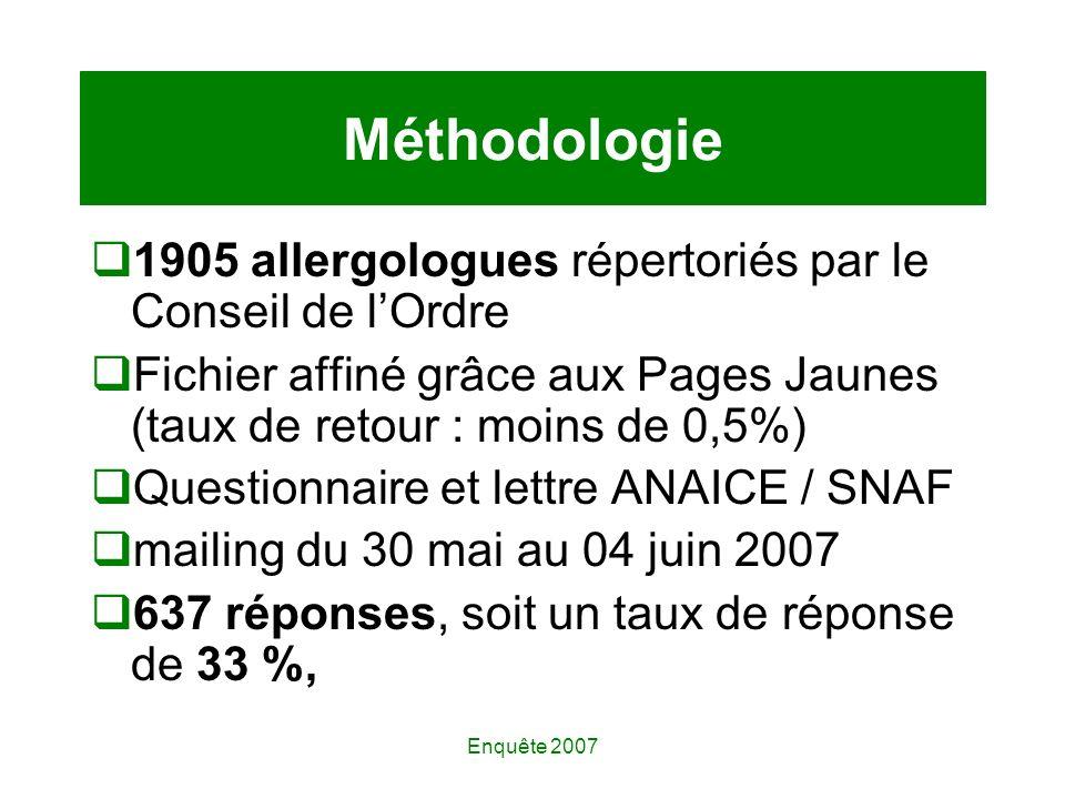 Enquête 2007 Méthodologie 1905 allergologues répertoriés par le Conseil de lOrdre Fichier affiné grâce aux Pages Jaunes (taux de retour : moins de 0,5%) Questionnaire et lettre ANAICE / SNAF mailing du 30 mai au 04 juin 2007 637 réponses, soit un taux de réponse de 33 %,