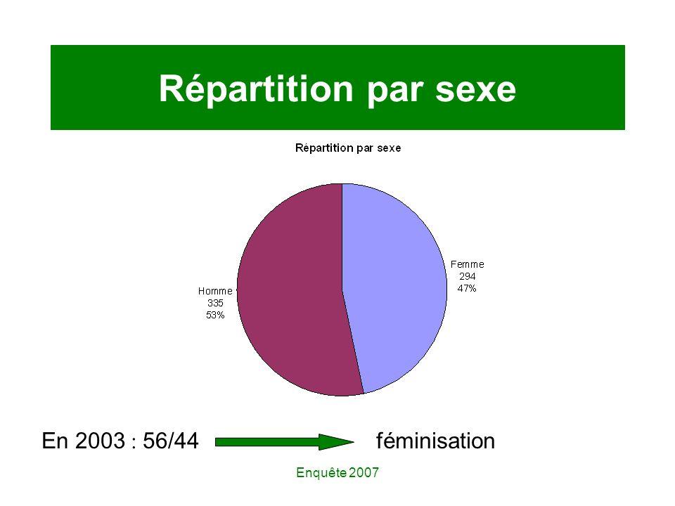 Enquête 2007 Répartition par sexe En 2003 : 56/44féminisation