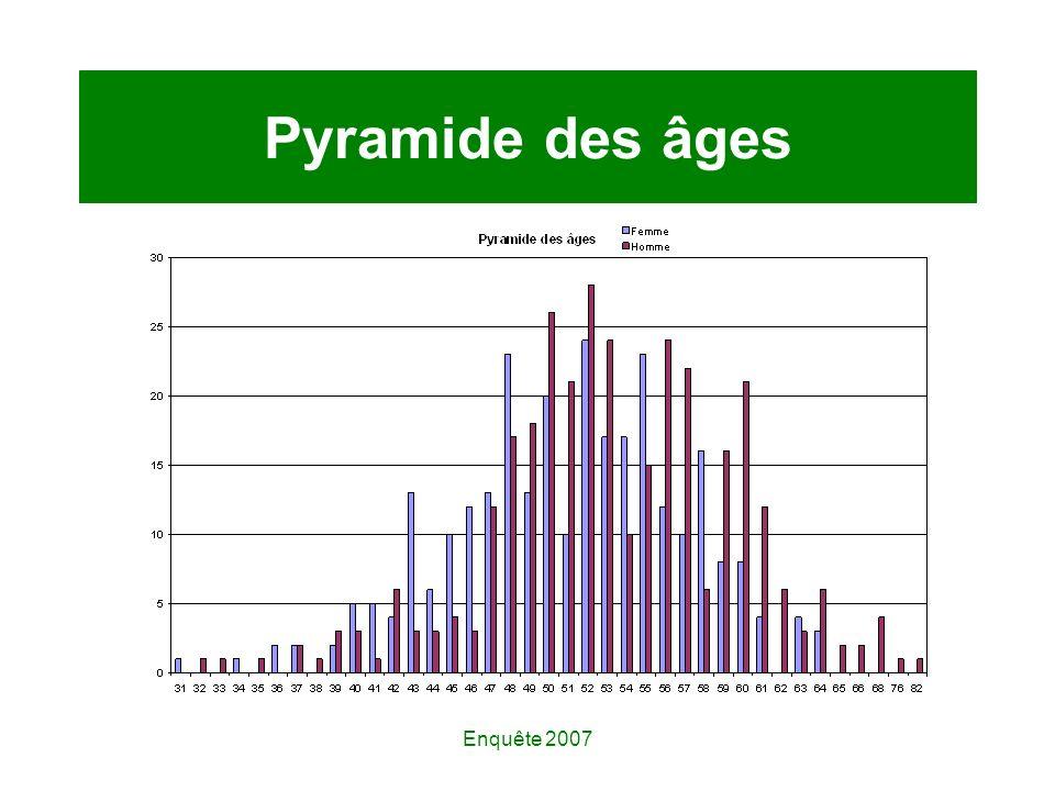 Enquête 2007 Pyramide des âges