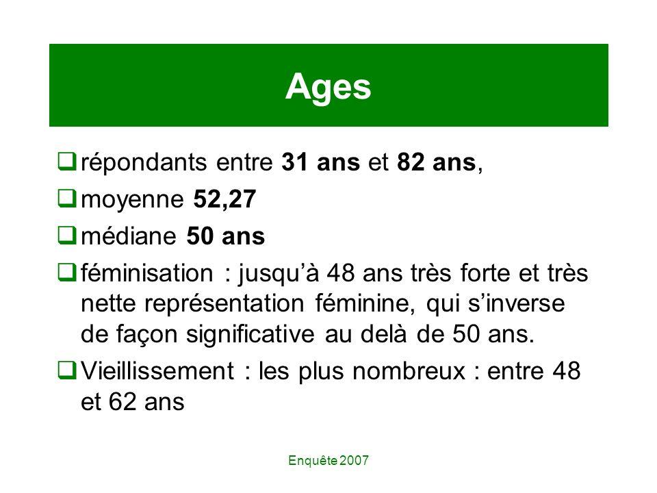 Enquête 2007 Ages répondants entre 31 ans et 82 ans, moyenne 52,27 médiane 50 ans féminisation : jusquà 48 ans très forte et très nette représentation féminine, qui sinverse de façon significative au delà de 50 ans.