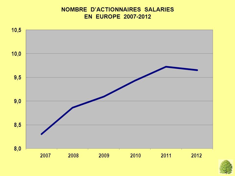 vide NOMBRE DACTIONNAIRES SALARIES EN EUROPE 2007-2012