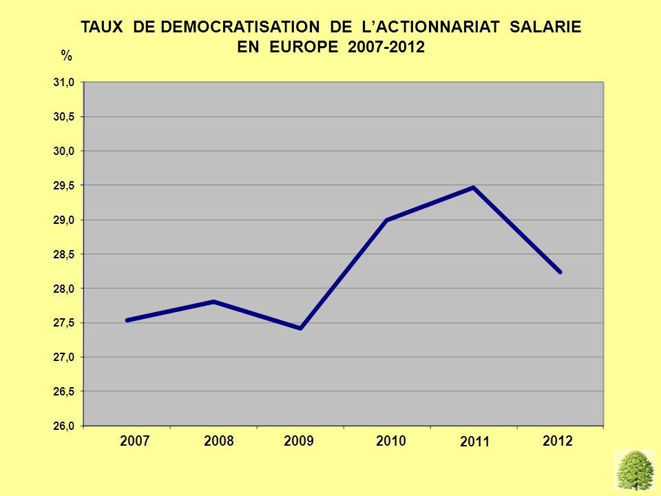 vide TAUX DE DEMOCRATISATION DE LACTIONNARIAT SALARIE EN EUROPE 2007-2012