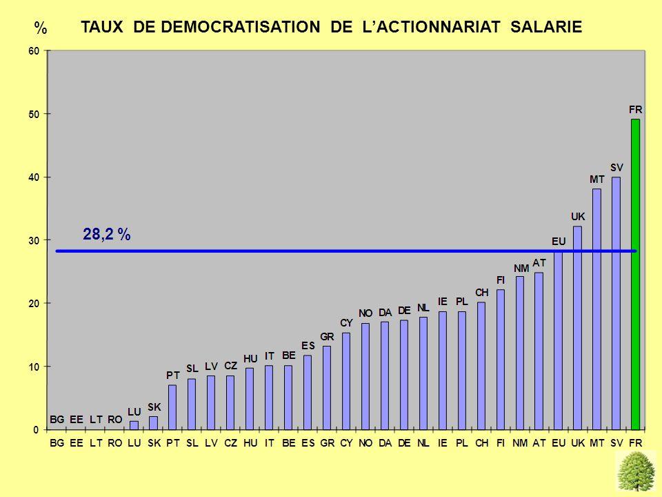 Democratisation ratio TAUX DE DEMOCRATISATION DE LACTIONNARIAT SALARIE