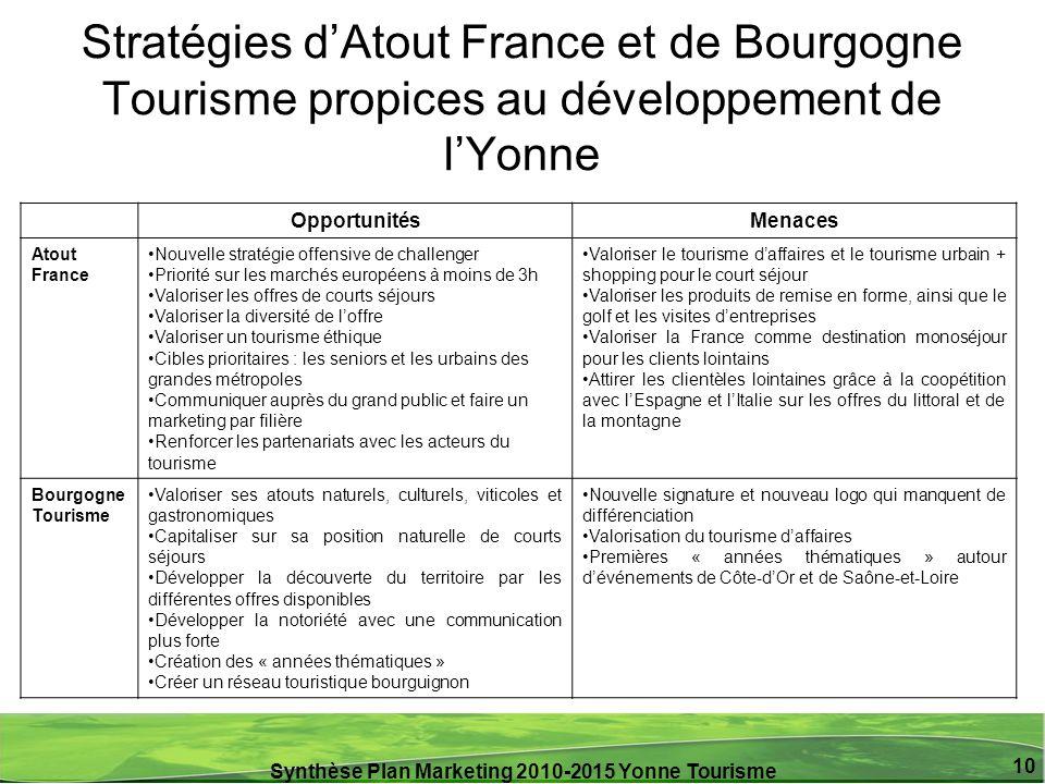Synthèse Plan Marketing 2010-2015 Yonne Tourisme 10 Stratégies dAtout France et de Bourgogne Tourisme propices au développement de lYonne Opportunités