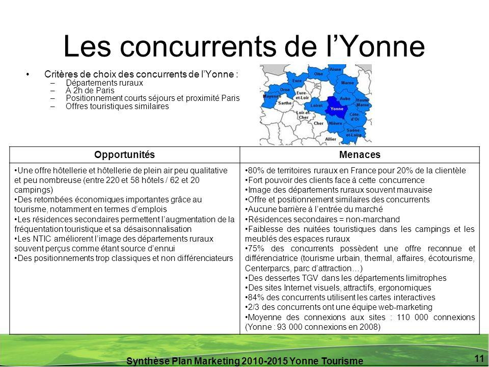 Synthèse Plan Marketing 2010-2015 Yonne Tourisme 11 Les concurrents de lYonne OpportunitésMenaces Une offre hôtellerie et hôtellerie de plein air peu