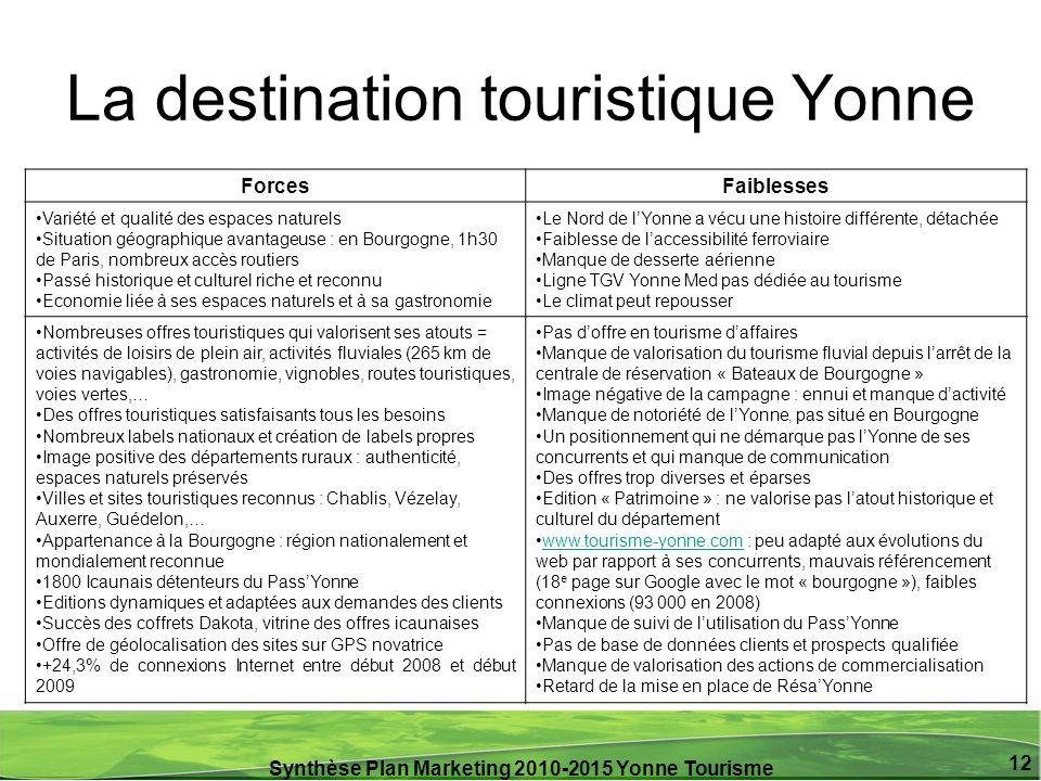 Synthèse Plan Marketing 2010-2015 Yonne Tourisme 12 La destination touristique Yonne ForcesFaiblesses Variété et qualité des espaces naturels Situatio