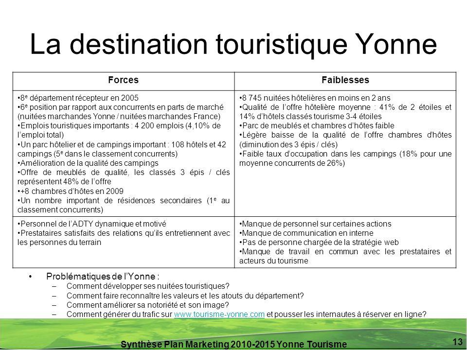Synthèse Plan Marketing 2010-2015 Yonne Tourisme 13 La destination touristique Yonne ForcesFaiblesses 8 e département récepteur en 2005 6 e position p