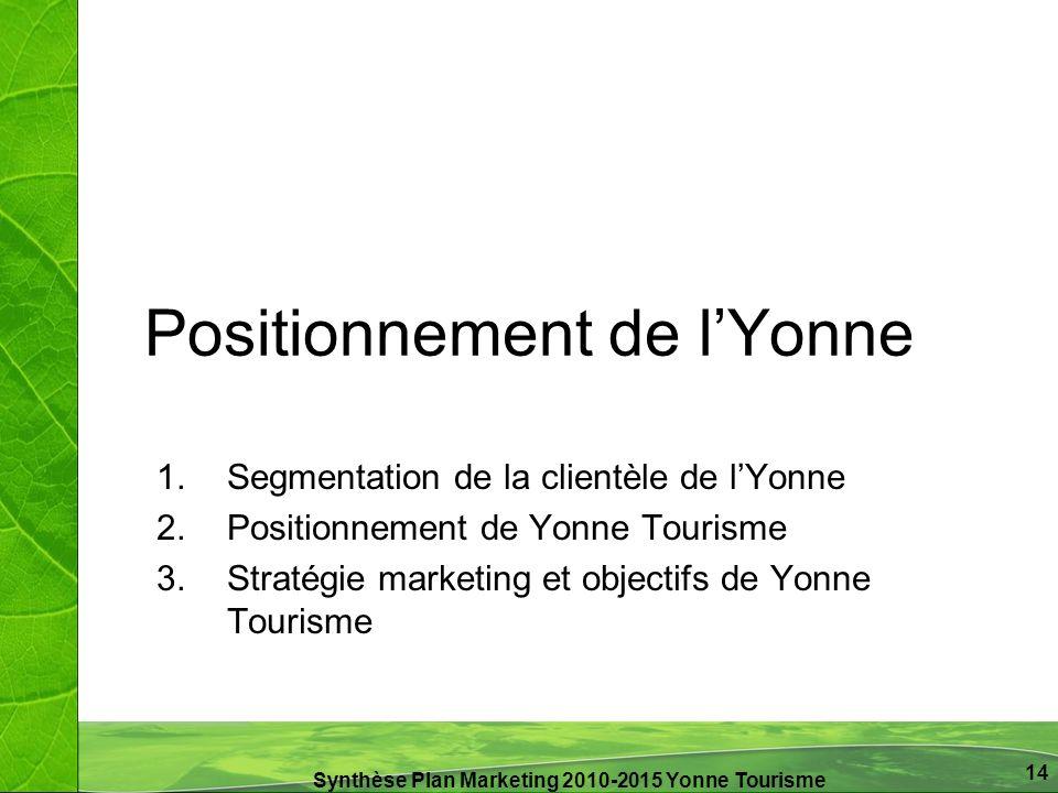 Synthèse Plan Marketing 2010-2015 Yonne Tourisme 14 Positionnement de lYonne 1.Segmentation de la clientèle de lYonne 2.Positionnement de Yonne Touris