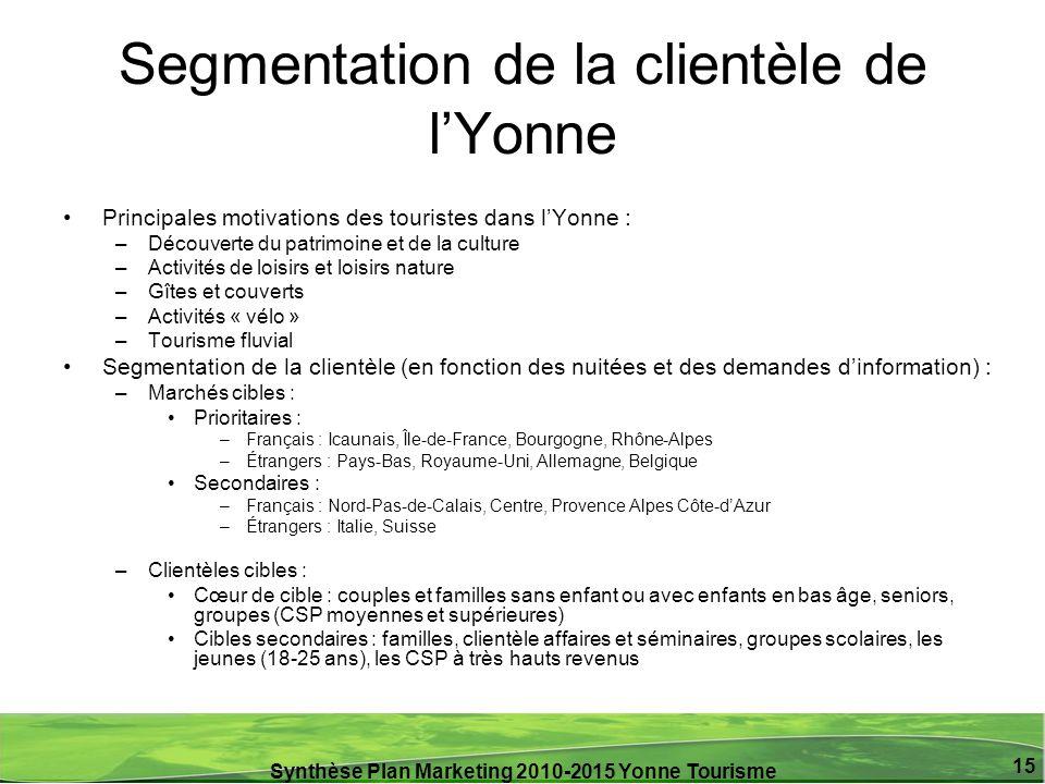 Synthèse Plan Marketing 2010-2015 Yonne Tourisme 15 Segmentation de la clientèle de lYonne Principales motivations des touristes dans lYonne : –Découv