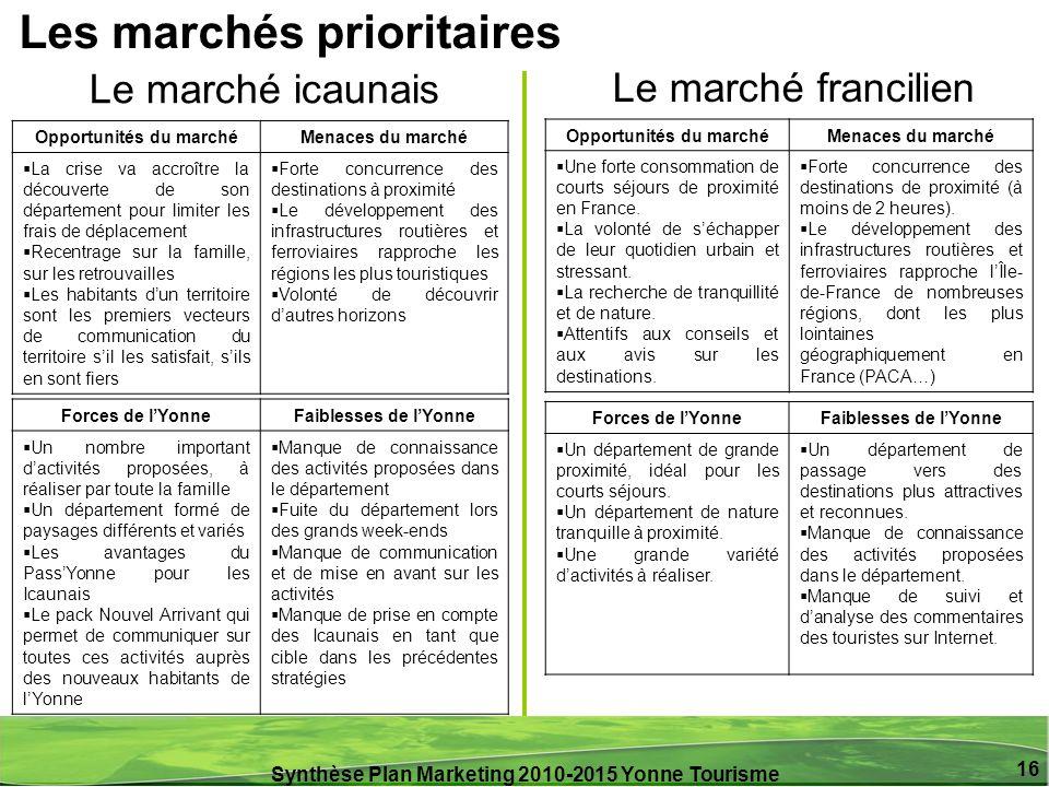 Synthèse Plan Marketing 2010-2015 Yonne Tourisme 16 Le marché icaunais Opportunités du marchéMenaces du marché La crise va accroître la découverte de