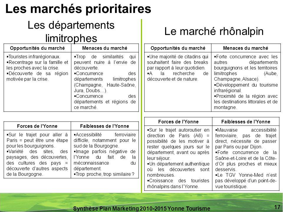 Synthèse Plan Marketing 2010-2015 Yonne Tourisme 17 Les départements limitrophes Le marché rhônalpin Forces de lYonneFaiblesses de lYonne Sur le traje