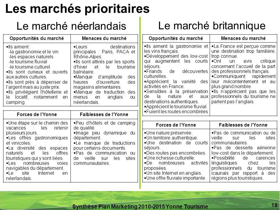 Synthèse Plan Marketing 2010-2015 Yonne Tourisme 18 Opportunités du marchéMenaces du marché Ils aiment : -la gastronomie et le vin -les espaces nature