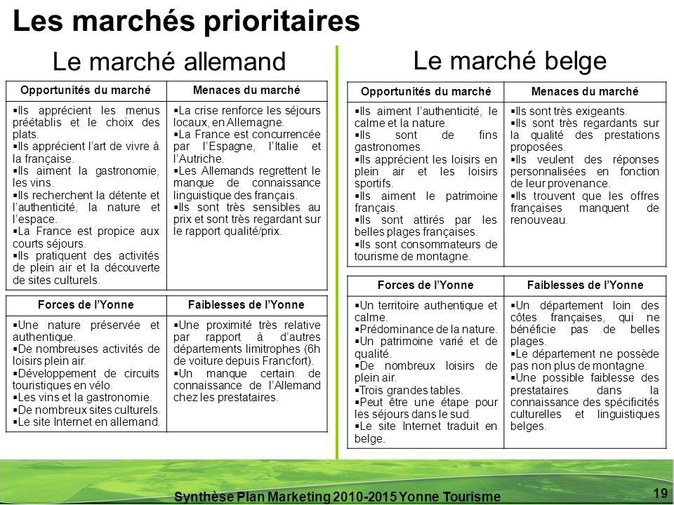 Synthèse Plan Marketing 2010-2015 Yonne Tourisme 19 Le marché allemand Le marché belge Opportunités du marchéMenaces du marché Ils apprécient les menu