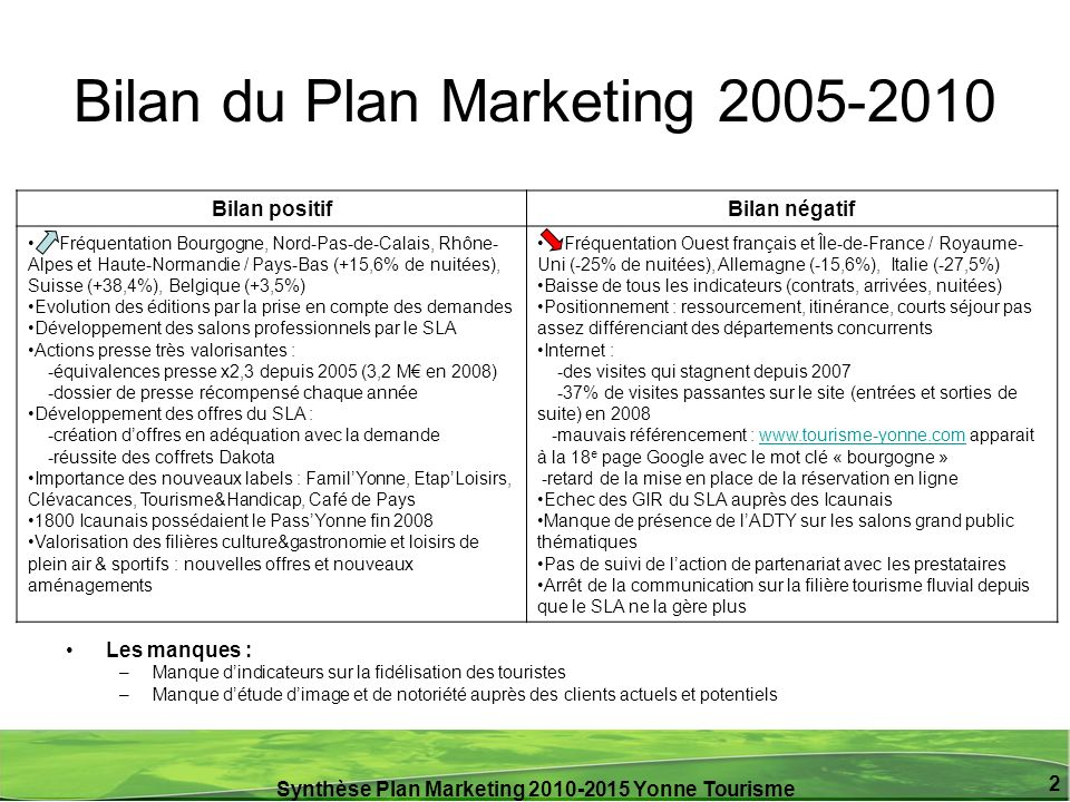 Synthèse Plan Marketing 2010-2015 Yonne Tourisme 2 Bilan du Plan Marketing 2005-2010 Les manques : –Manque dindicateurs sur la fidélisation des touris