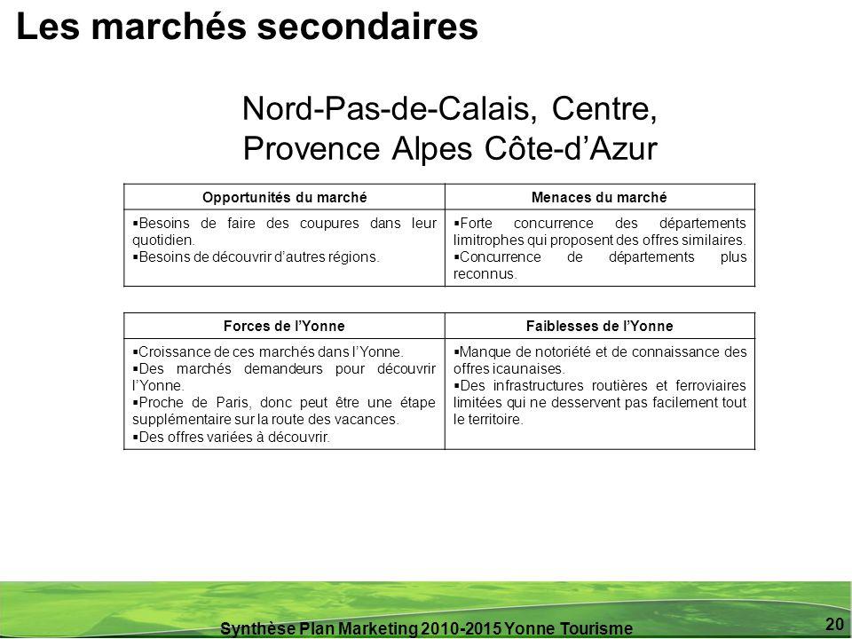 Synthèse Plan Marketing 2010-2015 Yonne Tourisme 20 Nord-Pas-de-Calais, Centre, Provence Alpes Côte-dAzur Les marchés secondaires Opportunités du marc