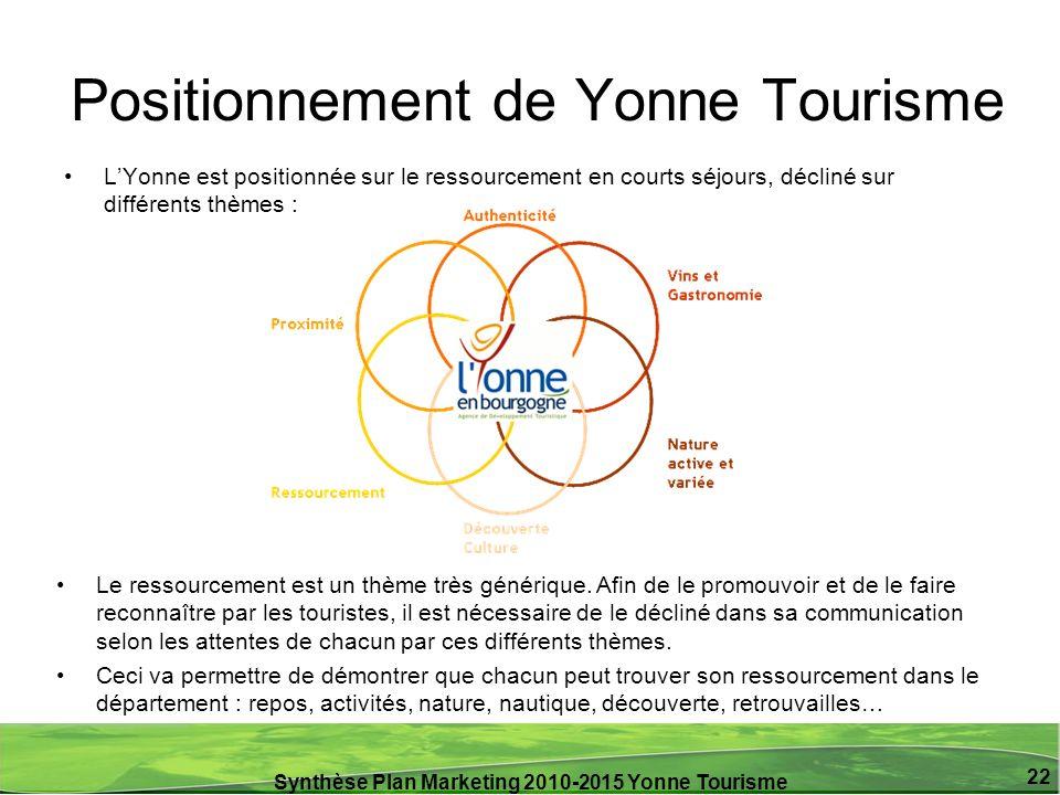 Synthèse Plan Marketing 2010-2015 Yonne Tourisme 22 Positionnement de Yonne Tourisme LYonne est positionnée sur le ressourcement en courts séjours, dé