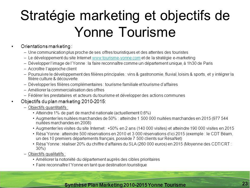 Synthèse Plan Marketing 2010-2015 Yonne Tourisme 23 Stratégie marketing et objectifs de Yonne Tourisme Orientations marketing : –Une communication plu