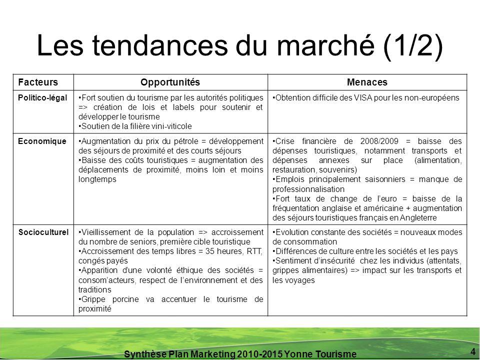 Synthèse Plan Marketing 2010-2015 Yonne Tourisme 4 Les tendances du marché (1/2) FacteursOpportunitésMenaces Politico-légalFort soutien du tourisme pa