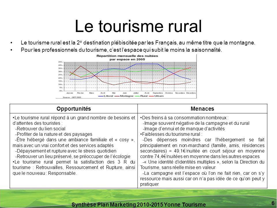 Synthèse Plan Marketing 2010-2015 Yonne Tourisme 6 Le tourisme rural Le tourisme rural est la 2 e destination plébiscitée par les Français, au même ti