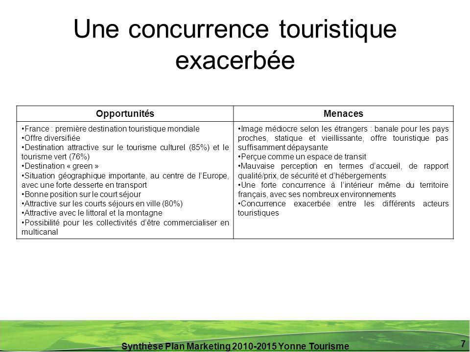 Synthèse Plan Marketing 2010-2015 Yonne Tourisme 7 Une concurrence touristique exacerbée OpportunitésMenaces France : première destination touristique