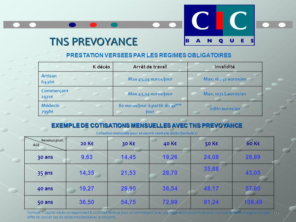 10 TNS PREVOYANCE K décès Arrêt de travail Invalidité Artisan 6436 Max 43,34 euros/jourMax. 16092 euros/an Commerçant 2972 Max 43,34 euros/jourMax. 10